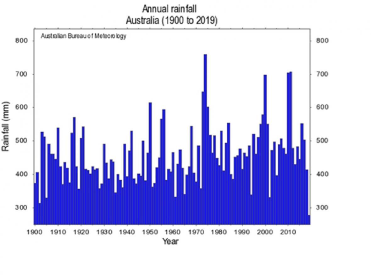 Roční úhrn srážek za celou Austrálii od roku 1900, nejnižší sloupeček patří roku 2019