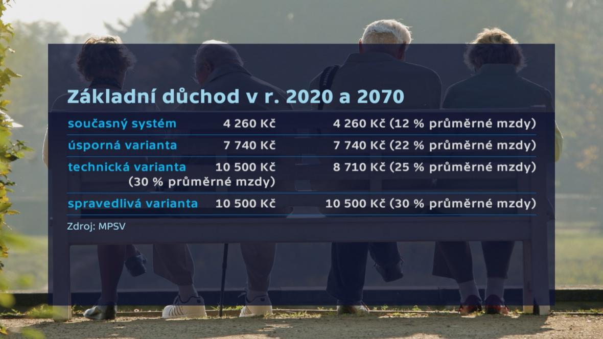 Základní důchod v roce 2020 a 2070
