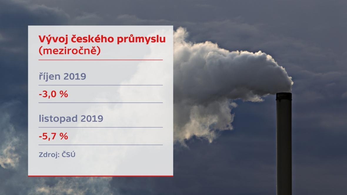 Vývoj českého průmyslu (meziročně)
