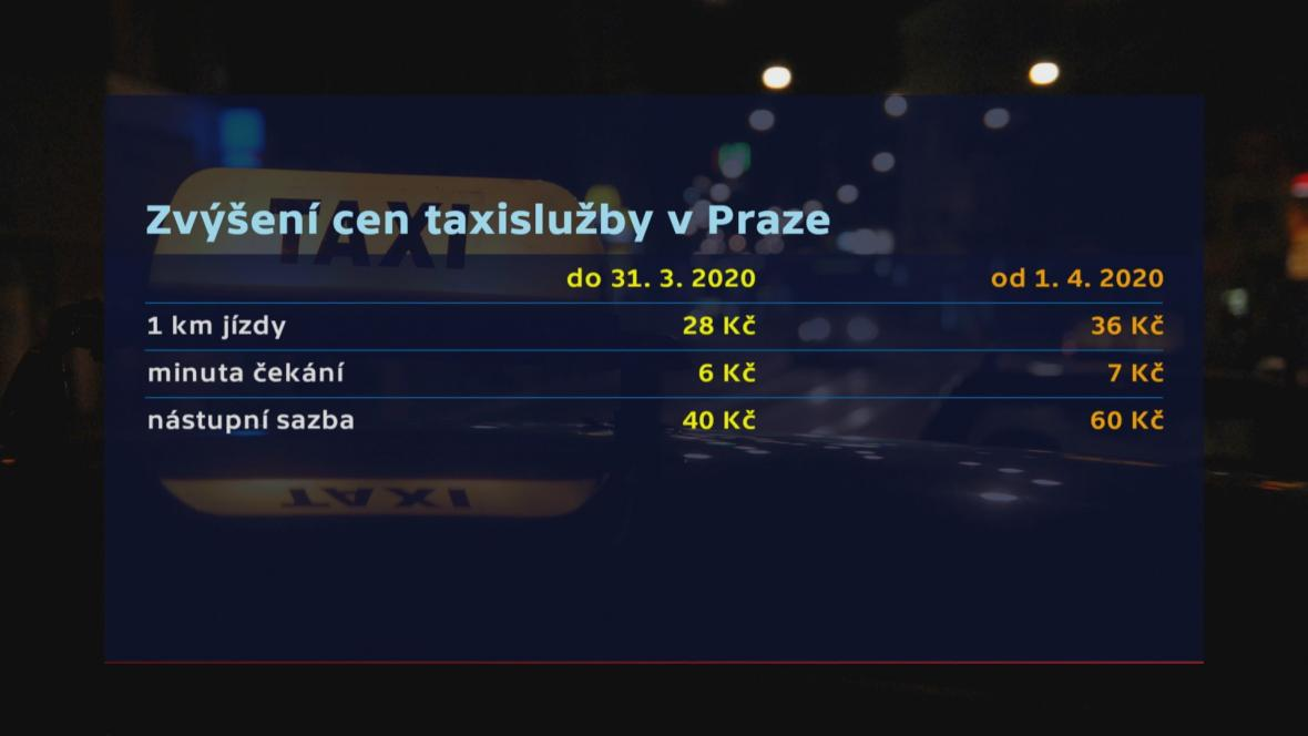 Zvýšení cen taxislužby v Praze
