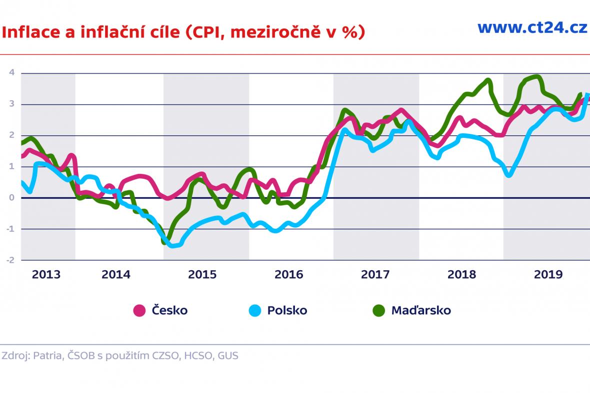 Inflace a inflační cíle