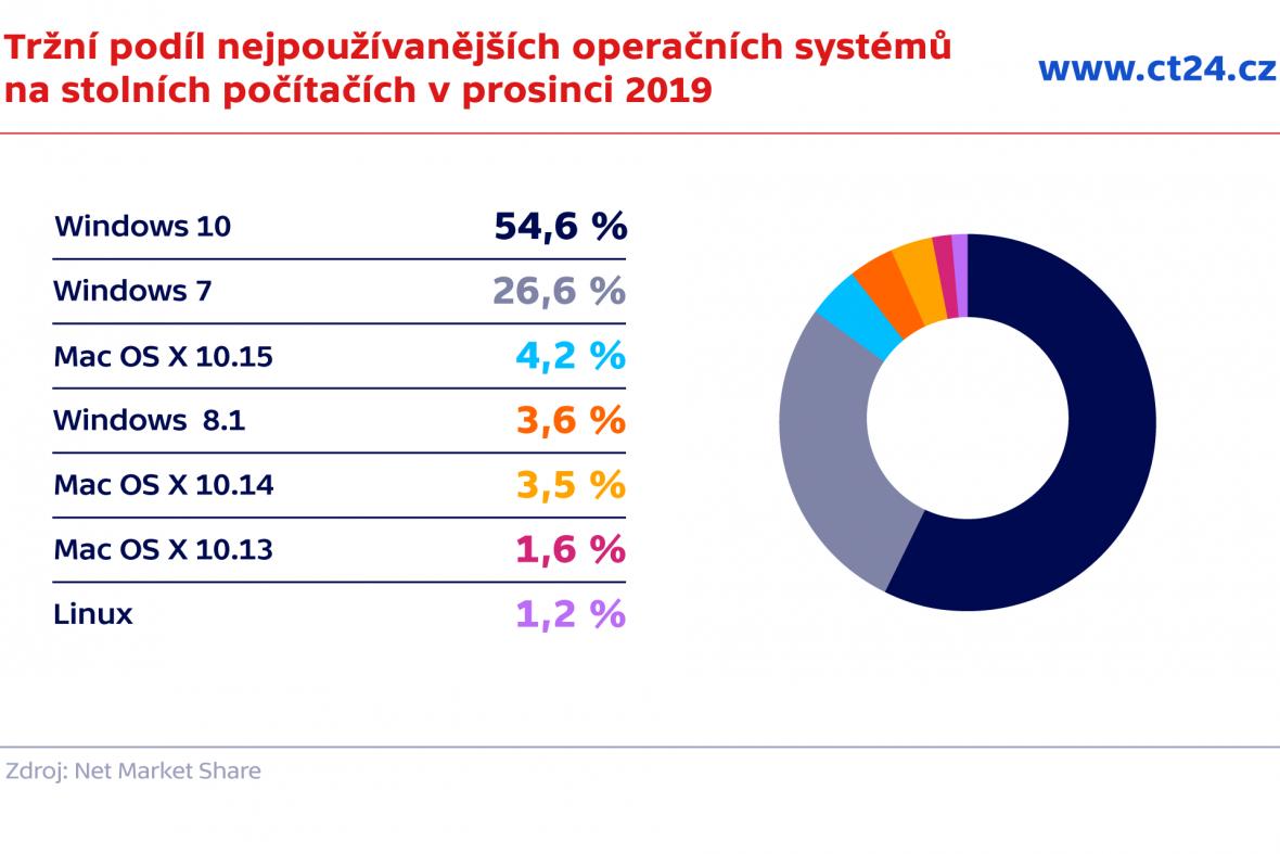 Tržní podíl nejpoužívanějších operačních systémů na stolních počítačích v prosinci 2019