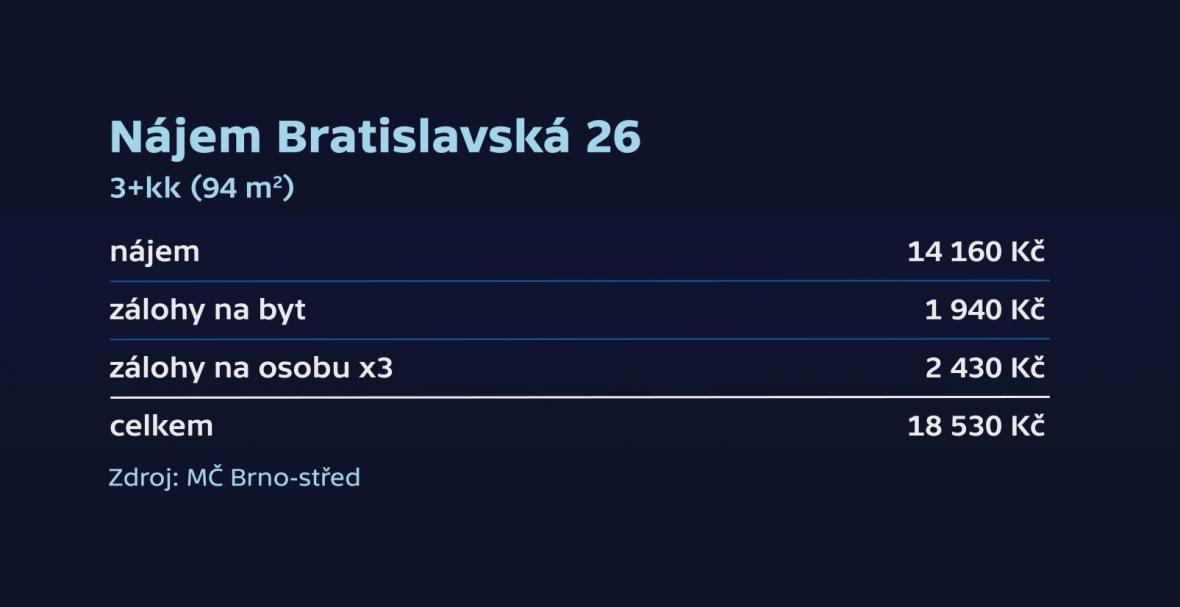 Nájem obecních bytů na Bratislavské