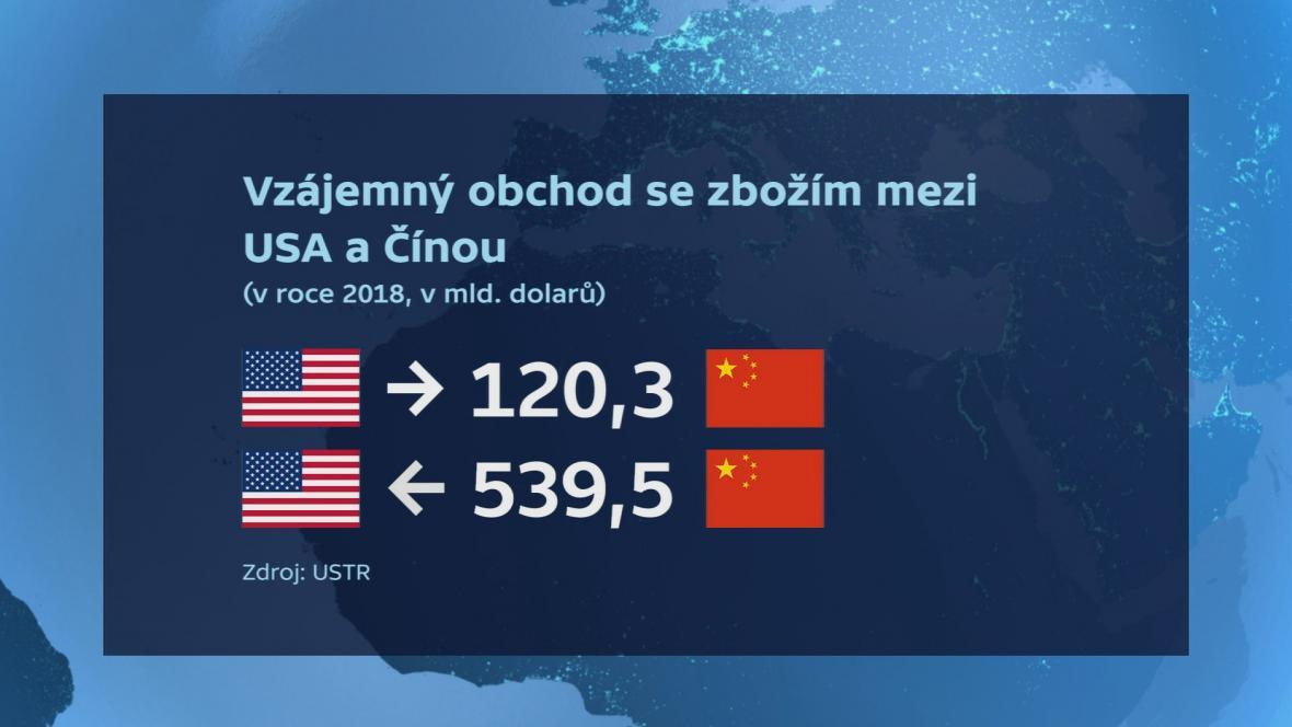 Americko-čínský obchod