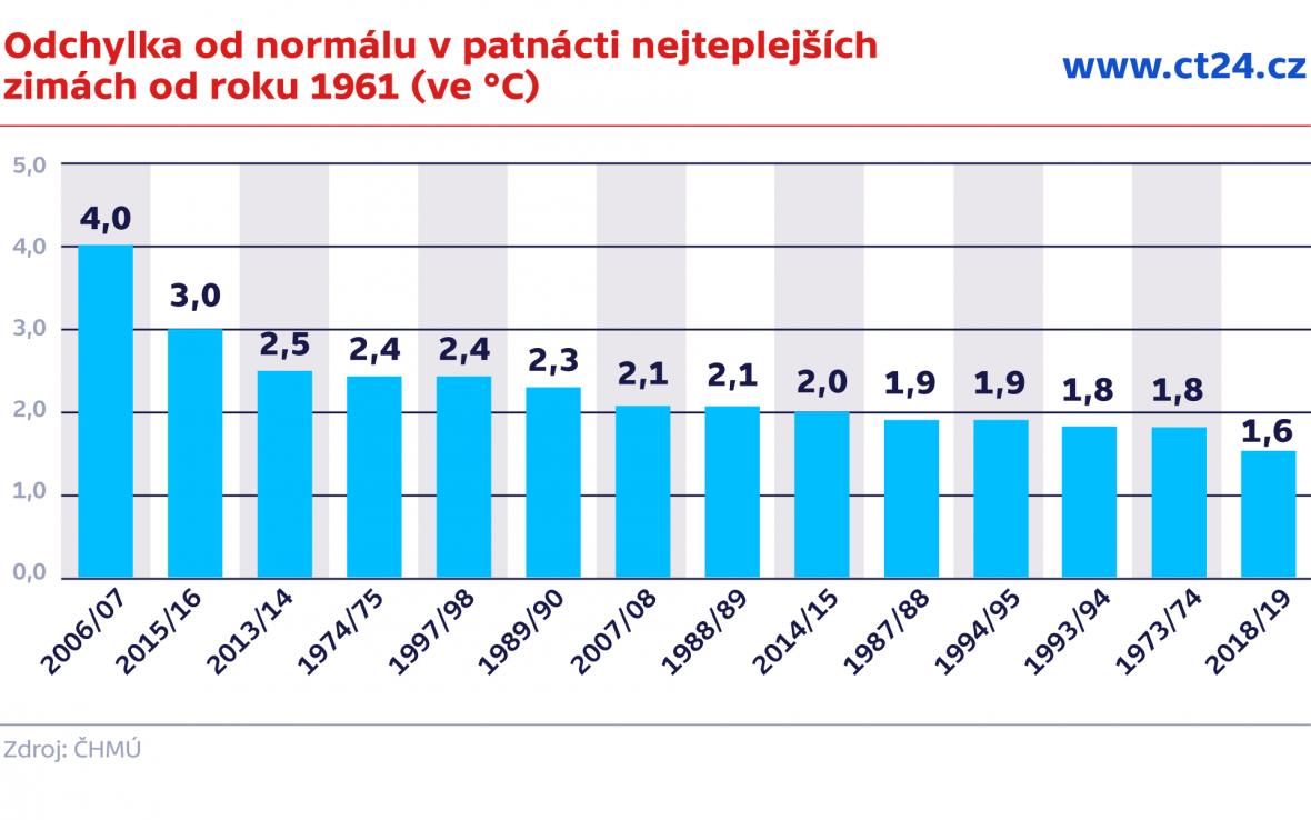 Odchylka od normálu v patnácti nejteplejších zimách od roku 1961 (ve °C)