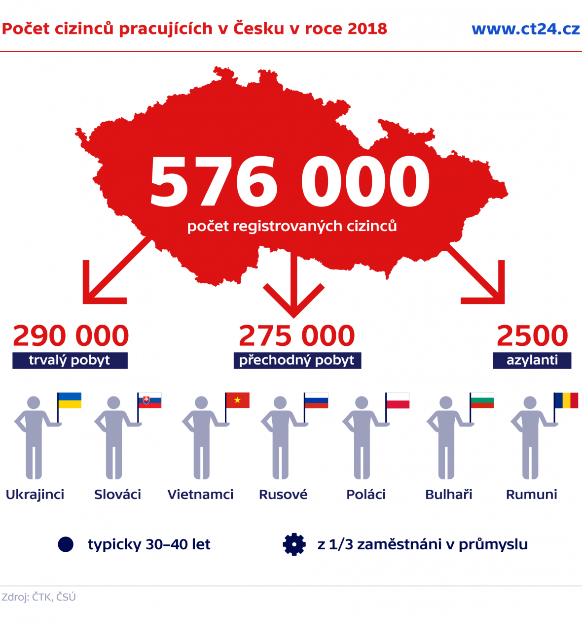 Počet cizinců pracujících v Česku v roce 2018
