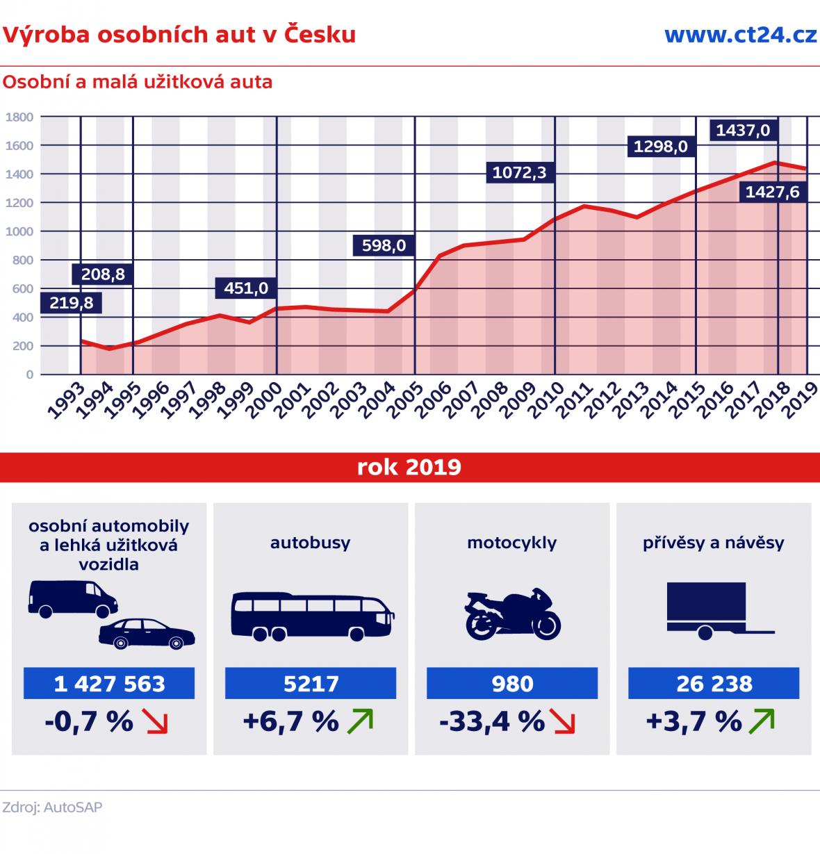 Výroba osobních aut v Česku