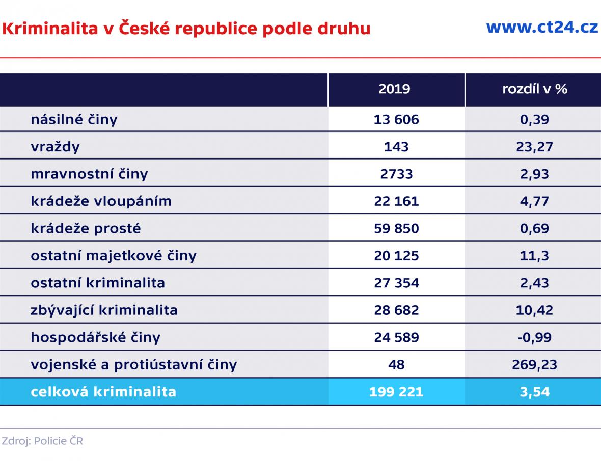 Kriminalita v České republice podle druhu