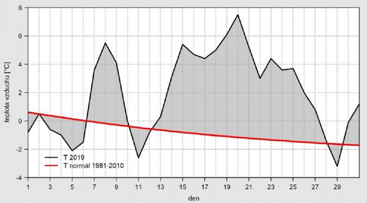 Průměrná denní teplota na území ČR v prosinci 2019 ve srovnání s normálem 1981-2010