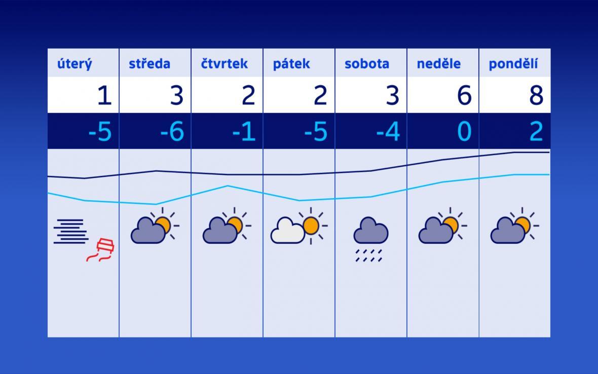 Nad Českem se obnoví teplotní inverze