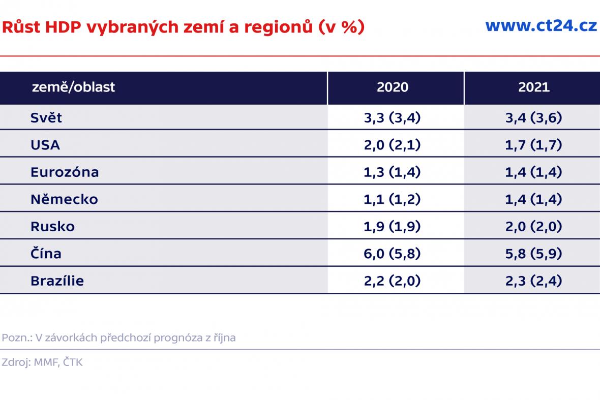 Růst HDP vybraných zemí a regionů (v %)