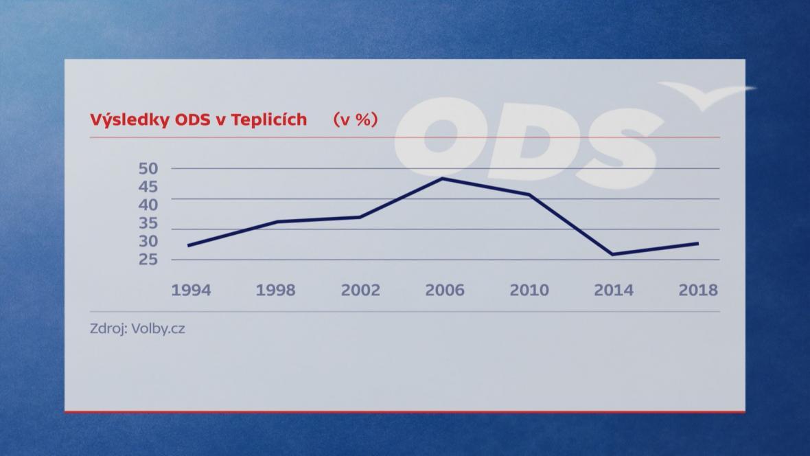 Výsledky ODS v Teplicích