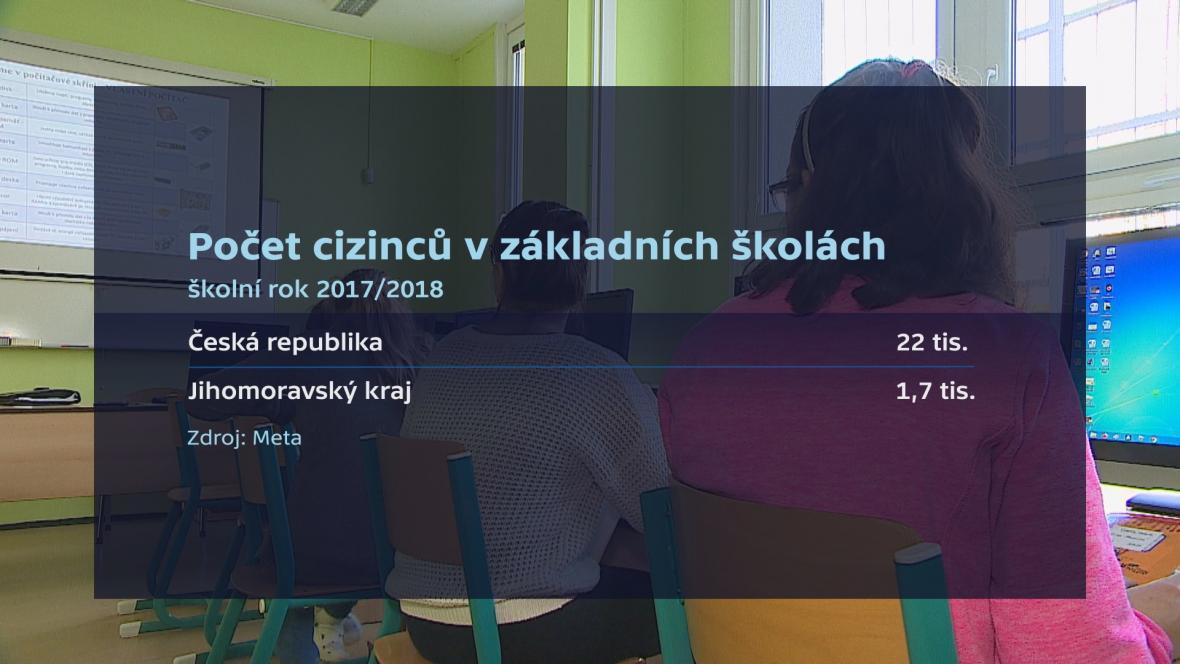 Počet cizinců na základních školách