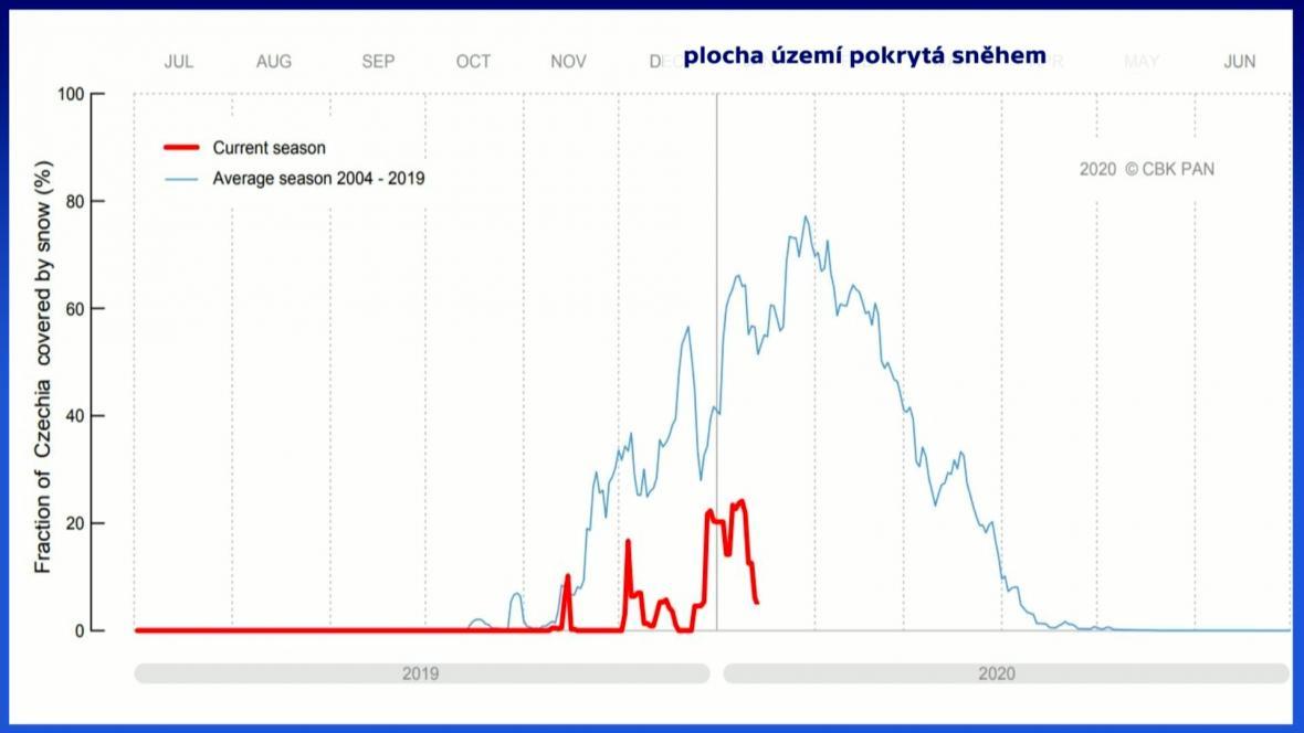 Sněhová pokrývka (modrá linka ukazuje průměr za patnáct let, červená letošní stav)