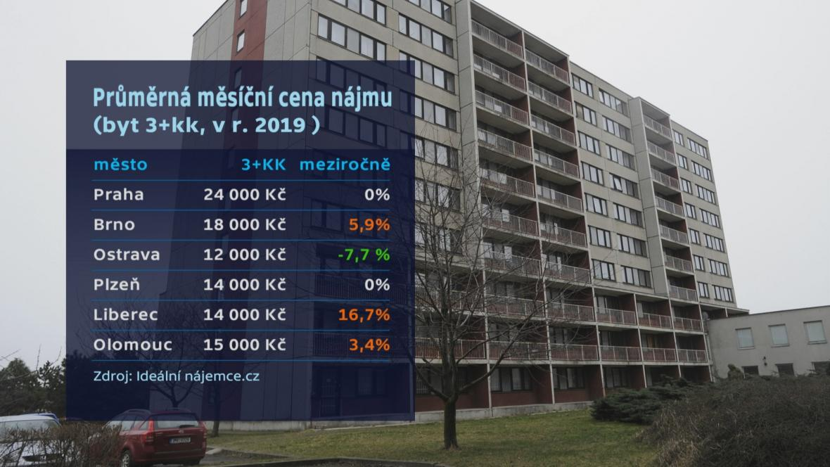 Ceny nájmů ve městech