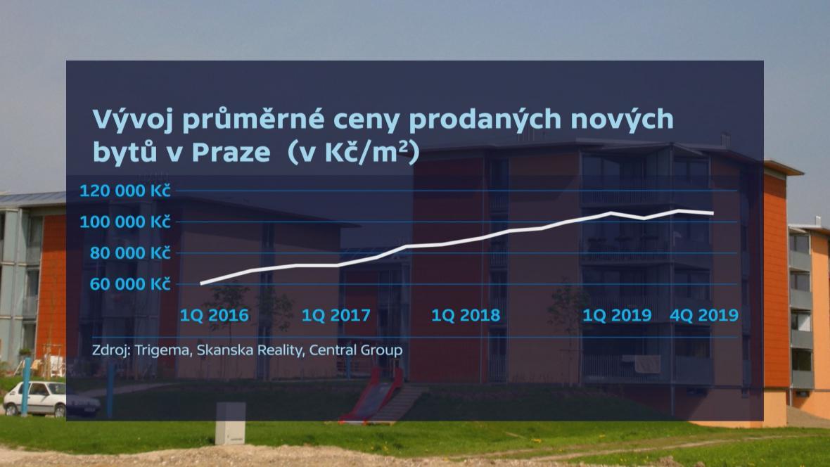 Vývoj průměrné ceny bytů v Praze