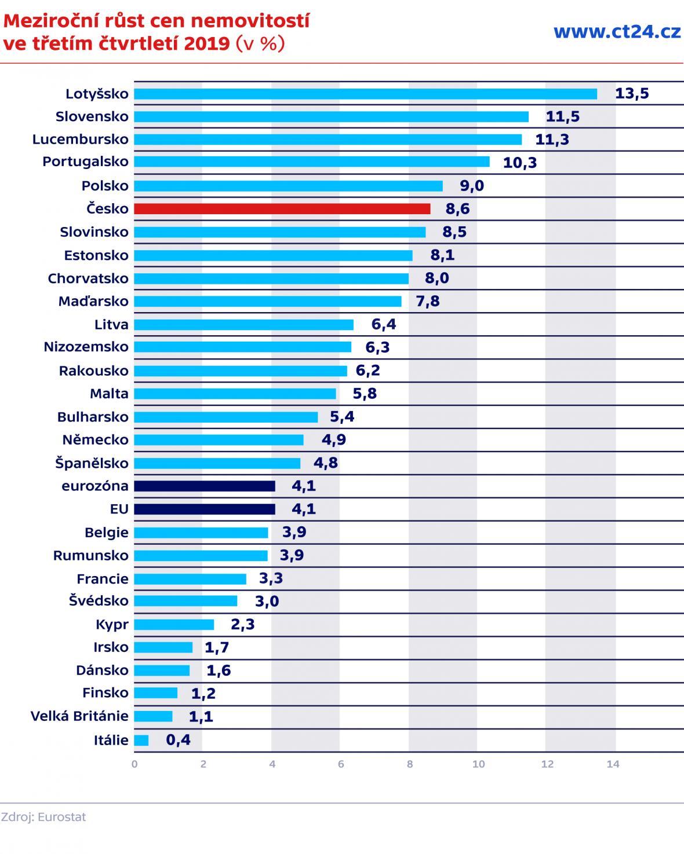 Meziroční růst cen nemovitostí ve třetím čtvrtletí 2019 (v %)