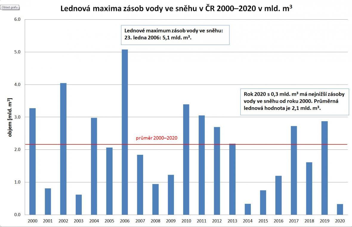 Lednová maxima zásob vody ve sněhu (2000 - 2020)