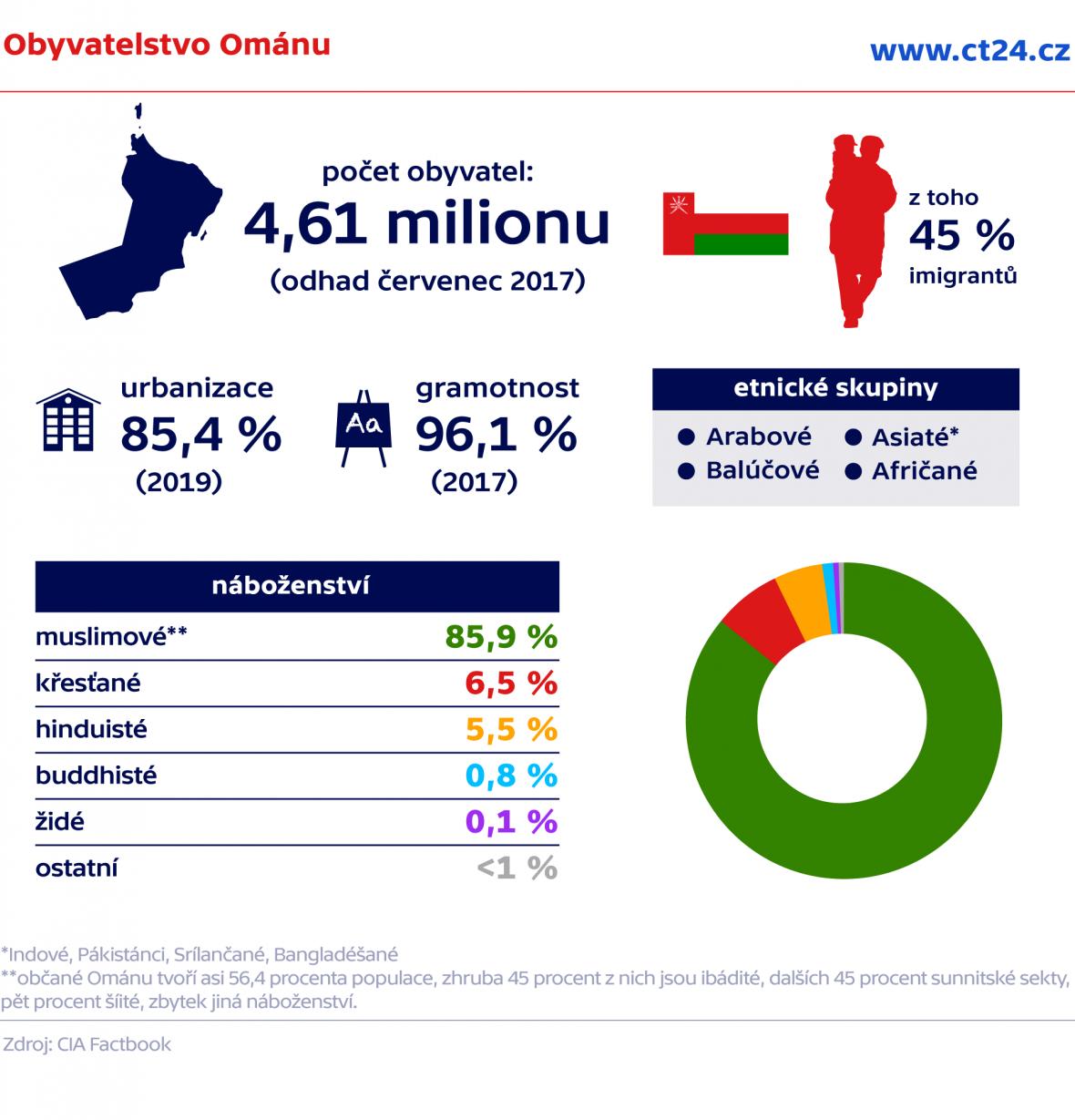 Obyvatelstvo Ománu