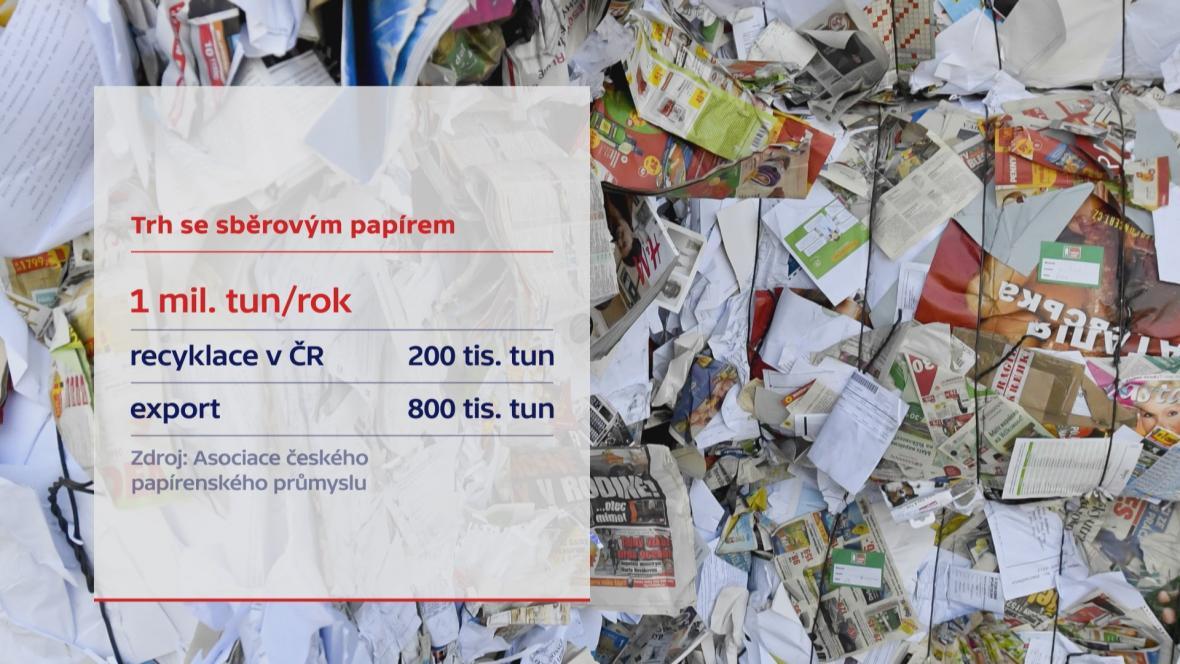 Třídění papíru