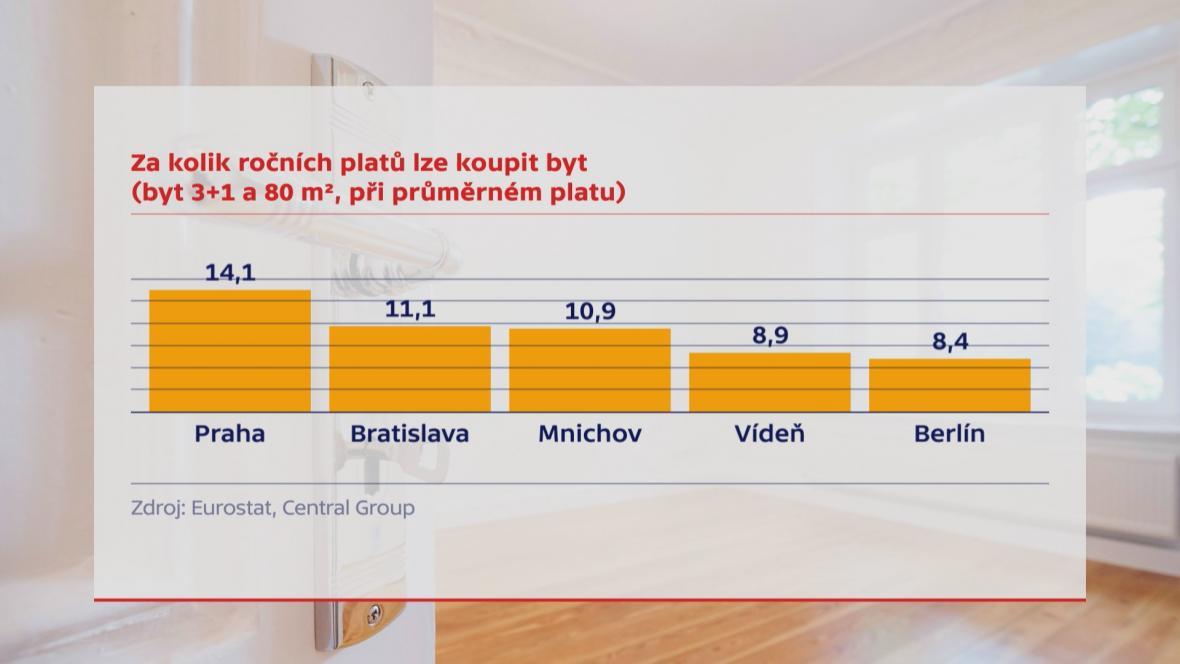 Ceny bytů v evropském srovnání