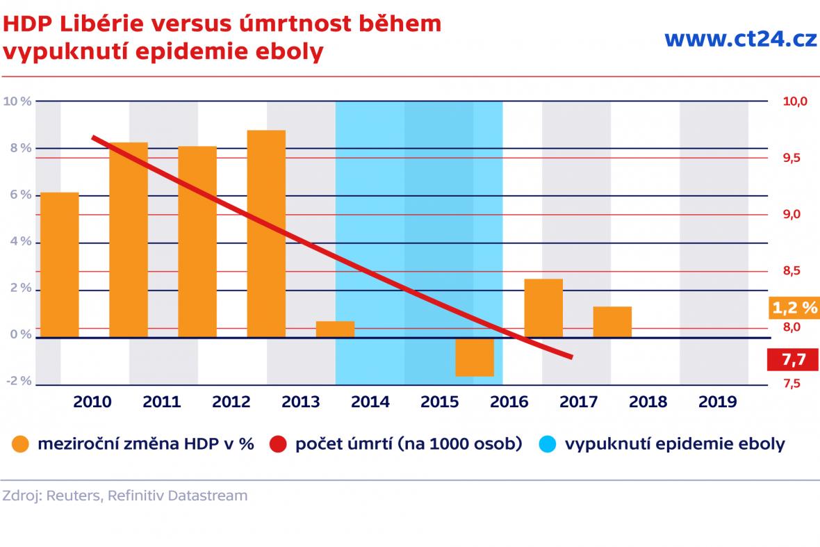 HDP Libérie versus úmrtnost během vypuknutí epidemie eboly