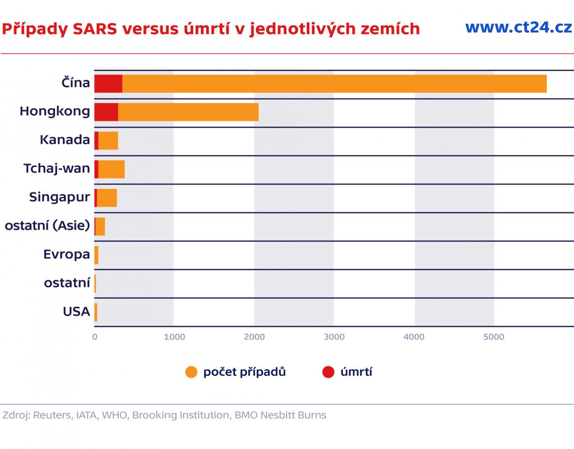 Případy SARS versus úmrtí v jednotlivých zemích