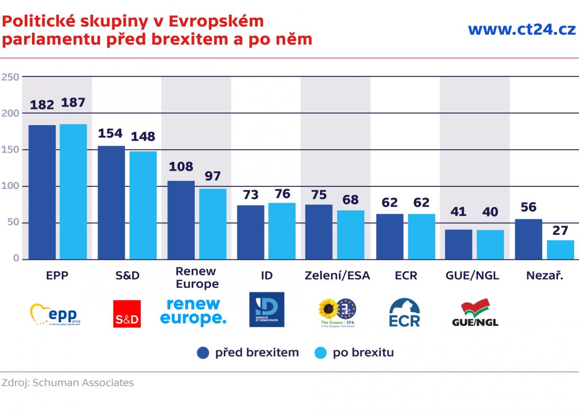 Politické skupiny v Evropském parlamentu před brexitem a po něm