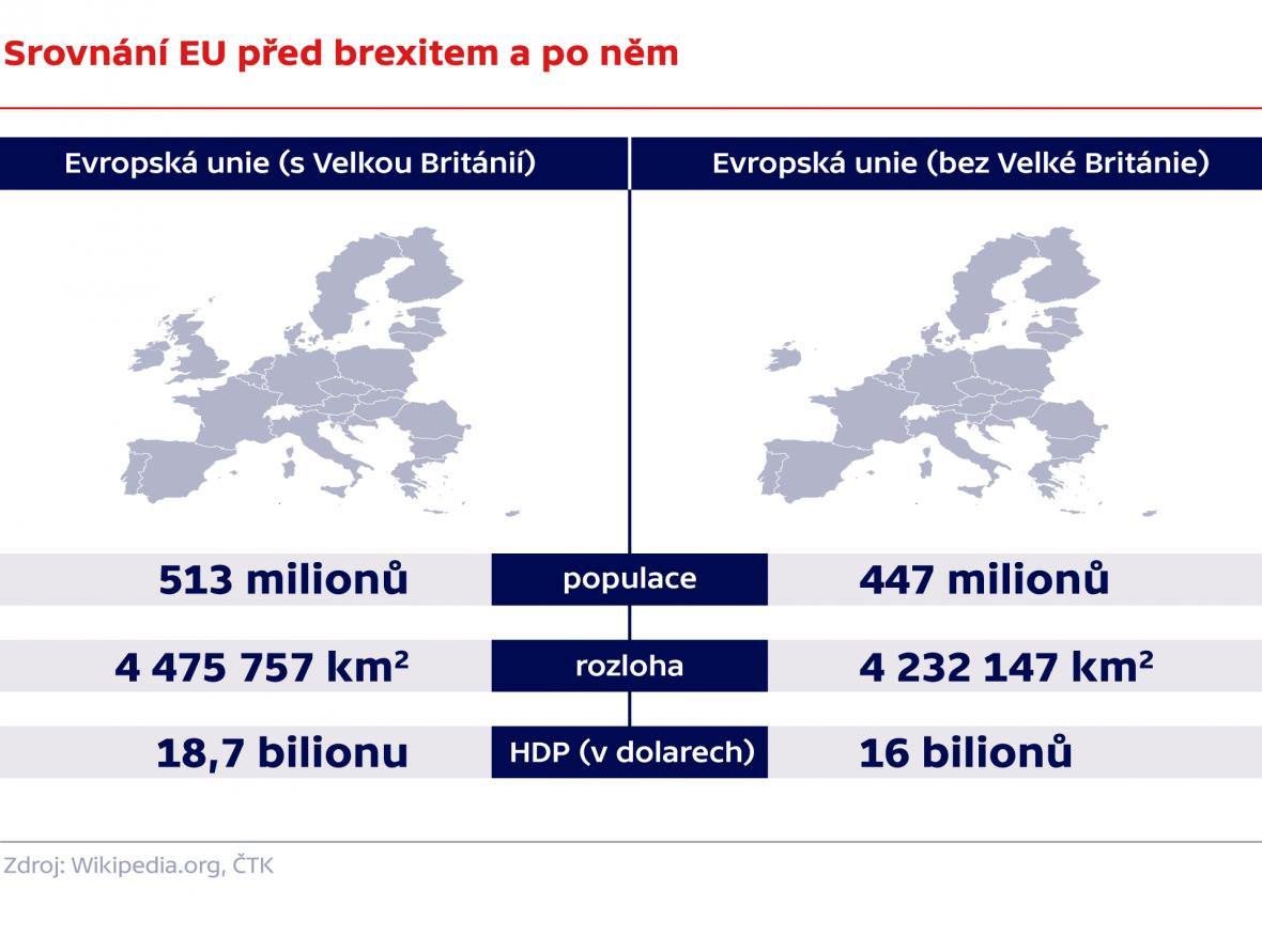 Srovnání EU před brexitem a po něm