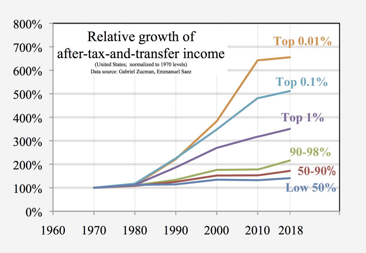 Relativní růst příjmů různých majetkových skupin Američanů po zdanění ve srovnání s rokem 1970