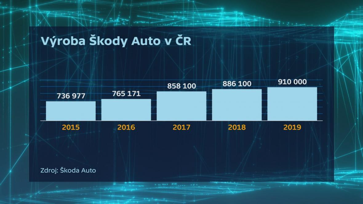 Výroba Škody auto v ČR