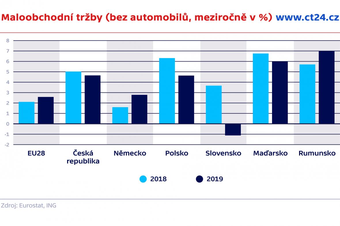 Maloobchodní tržby (bez automobilů, meziročně v %)