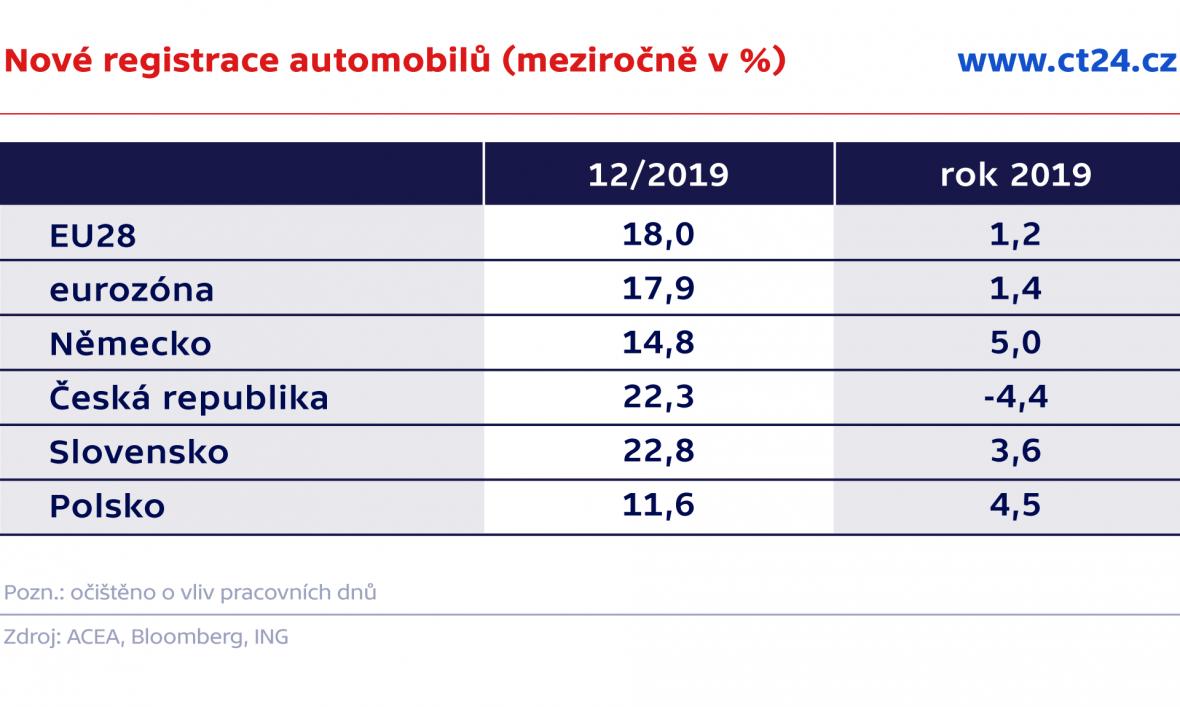 Nové registrace automobilů (meziročně v %)