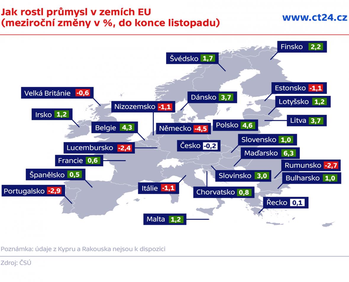Jak rostl průmysl v zemích EU (meziroční změny v %, do konce listopadu)