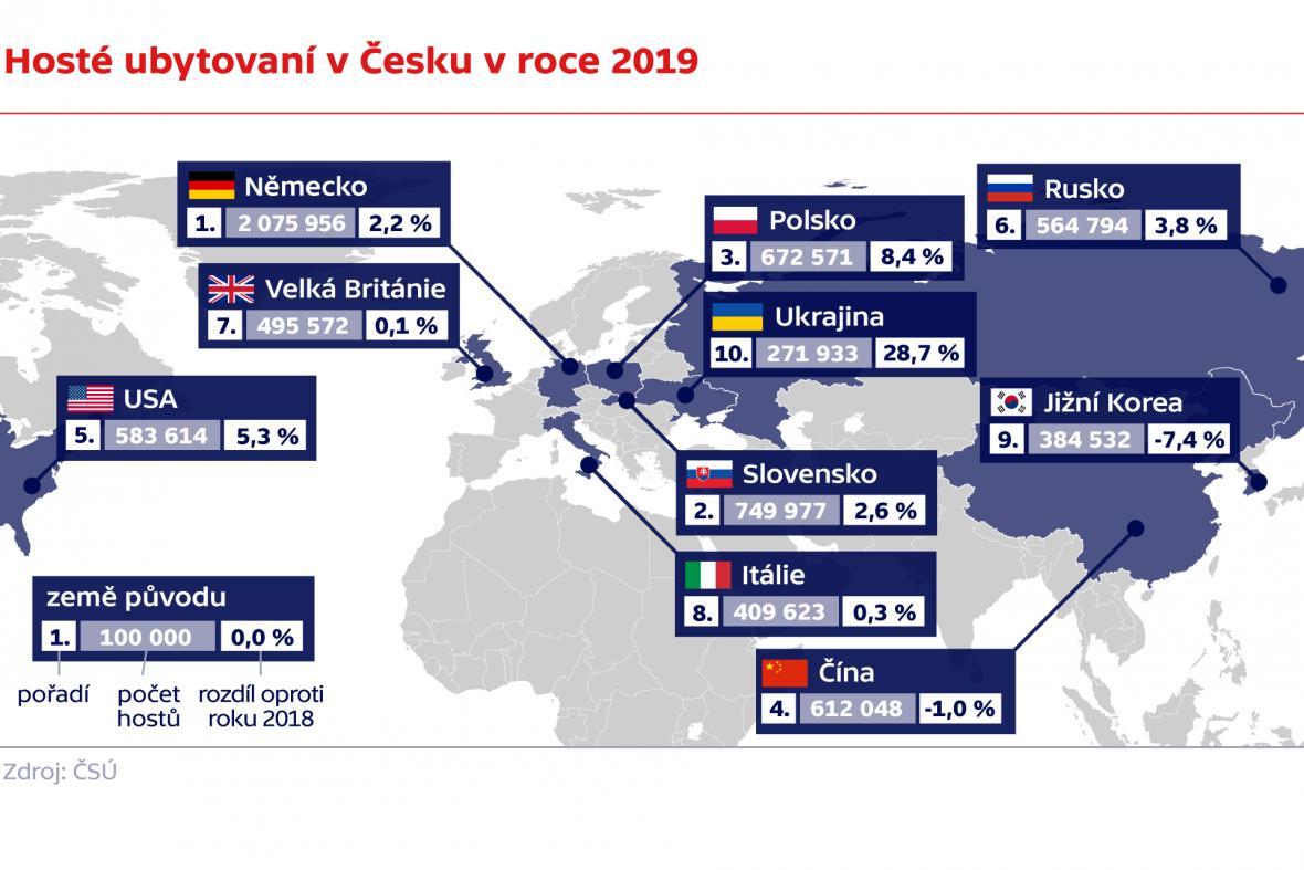 Hosté ubytovaní v Česku v roce 2019