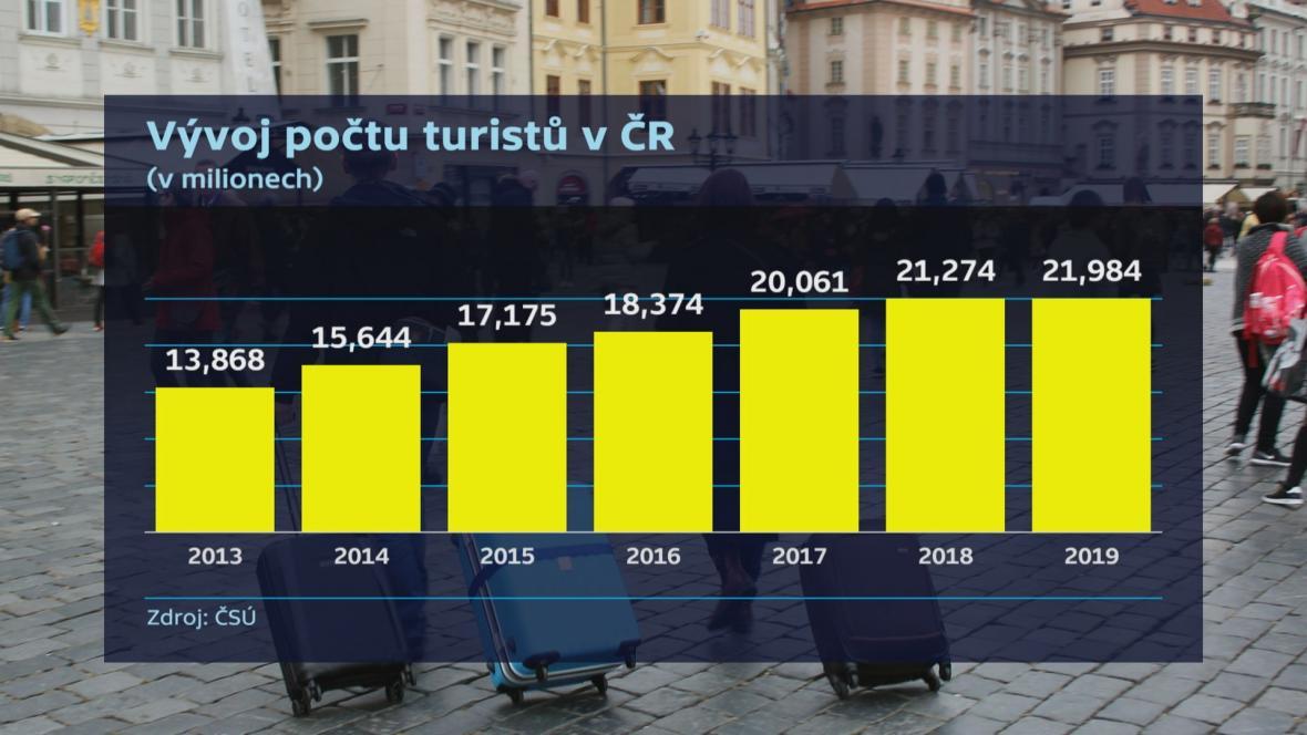Vývoj počtu turistů