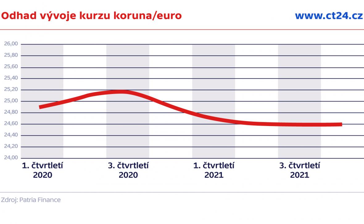 Odhad vývoje kurzu koruna/euro