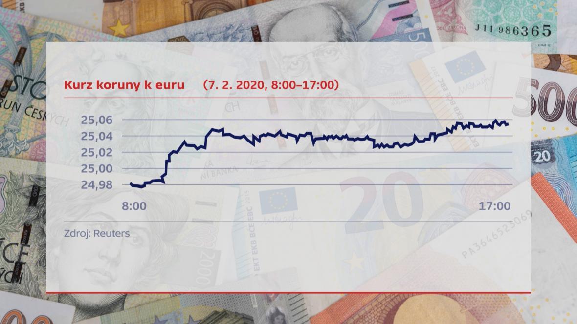 graf_1_koruna_k_euru.jpg