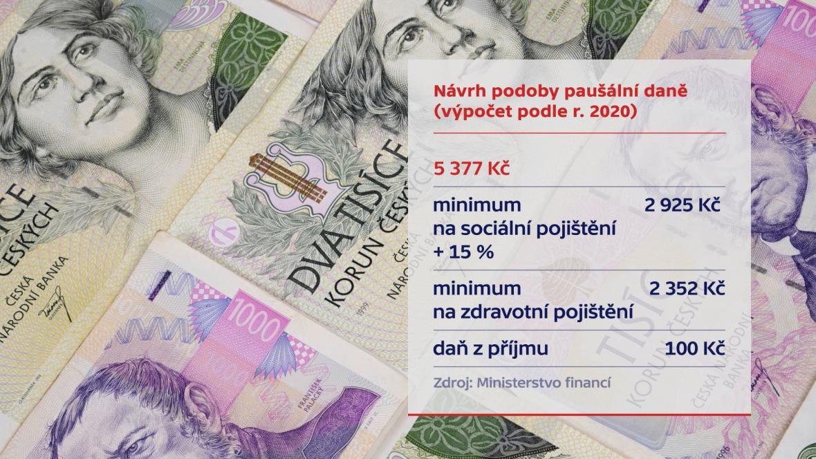 Návrh podoby paušální daně