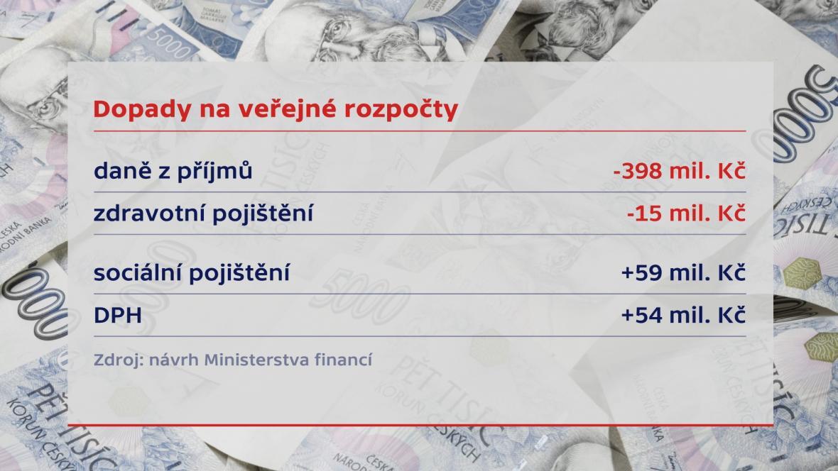 Dopady na veřejné rozpočty
