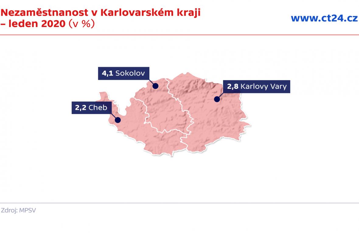 Nezaměstnanost v Karlovarském kraji – leden 2020 (v %)