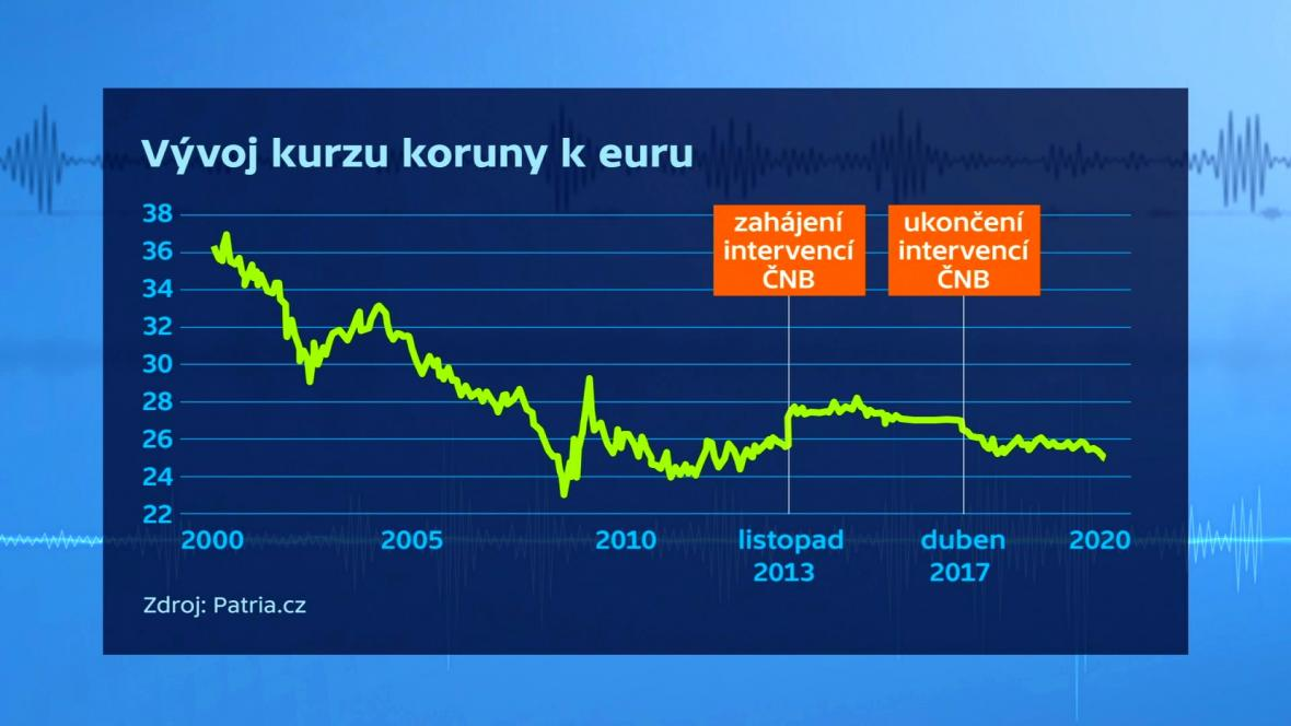 Vývoj kurzu koruny k euru