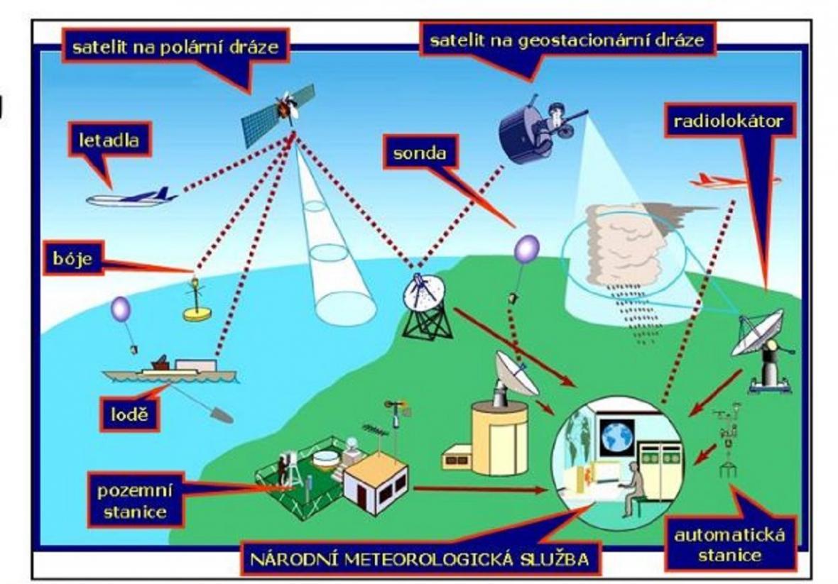 Systém meteorologických pozorování
