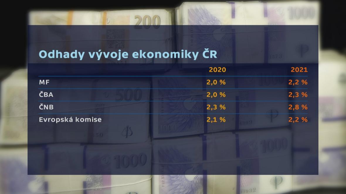 Odhady vývoje ekonomiky