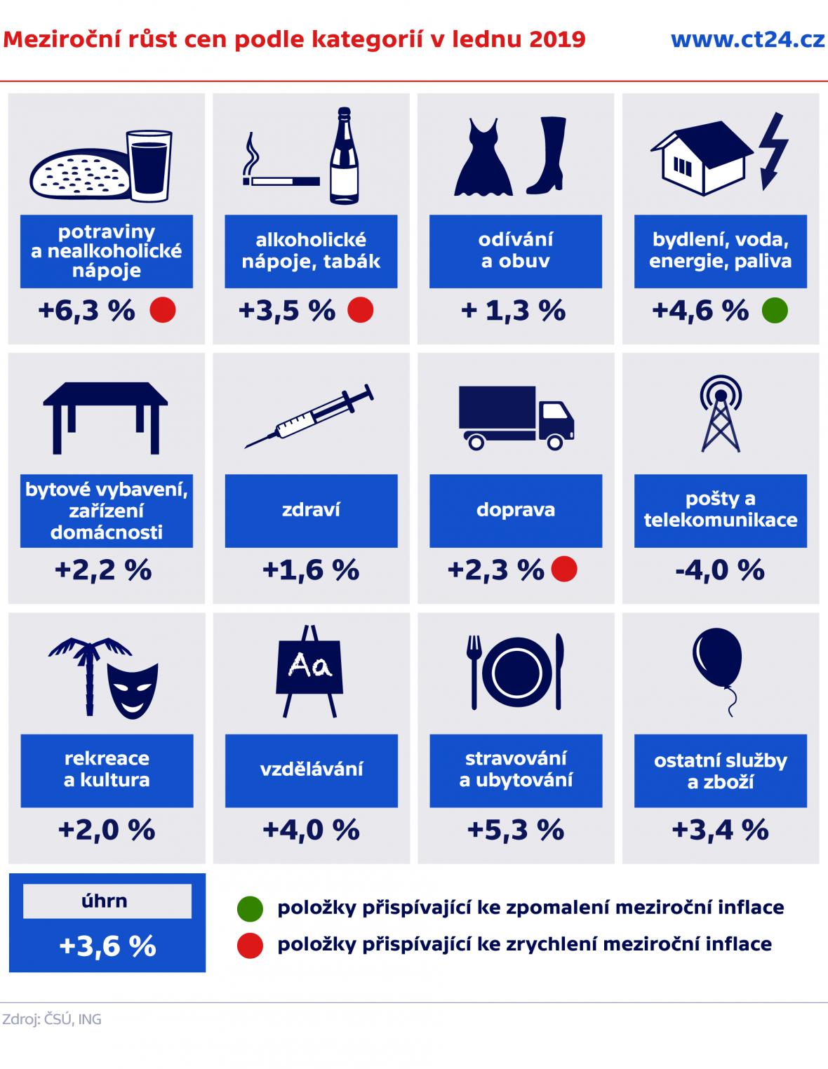 Meziroční růst cen podle kategorií v lednu 2019