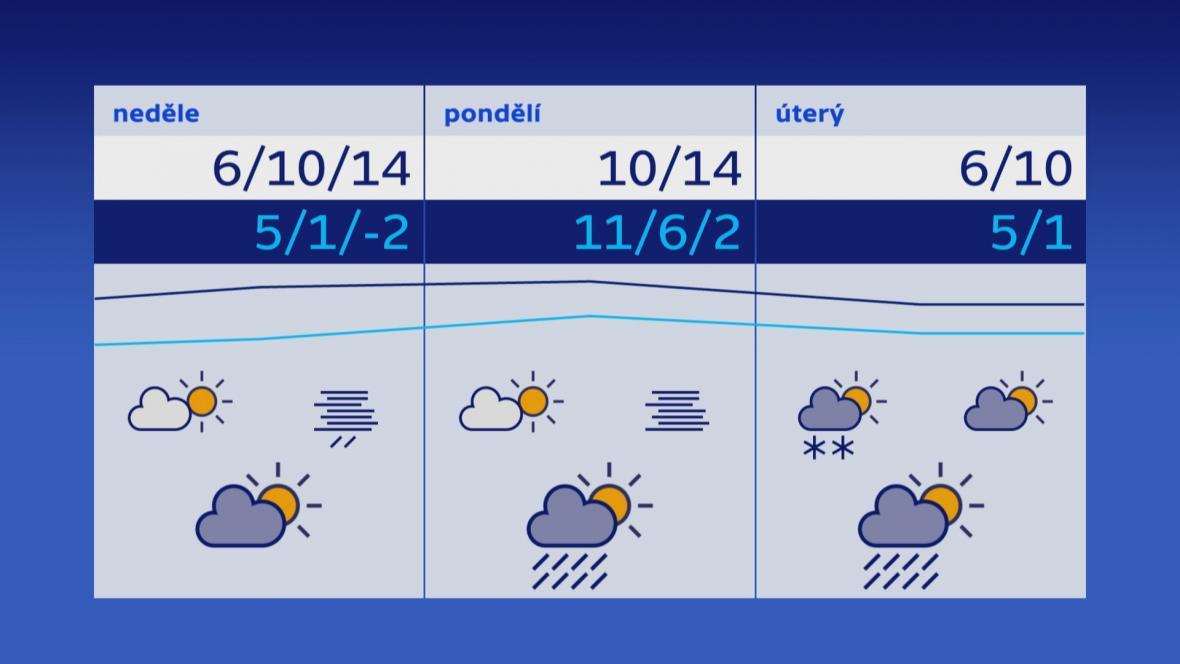 Počasí 16.–18. 2.