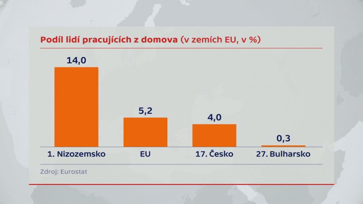 Podíl lidí pracujících z domova v zemích EU
