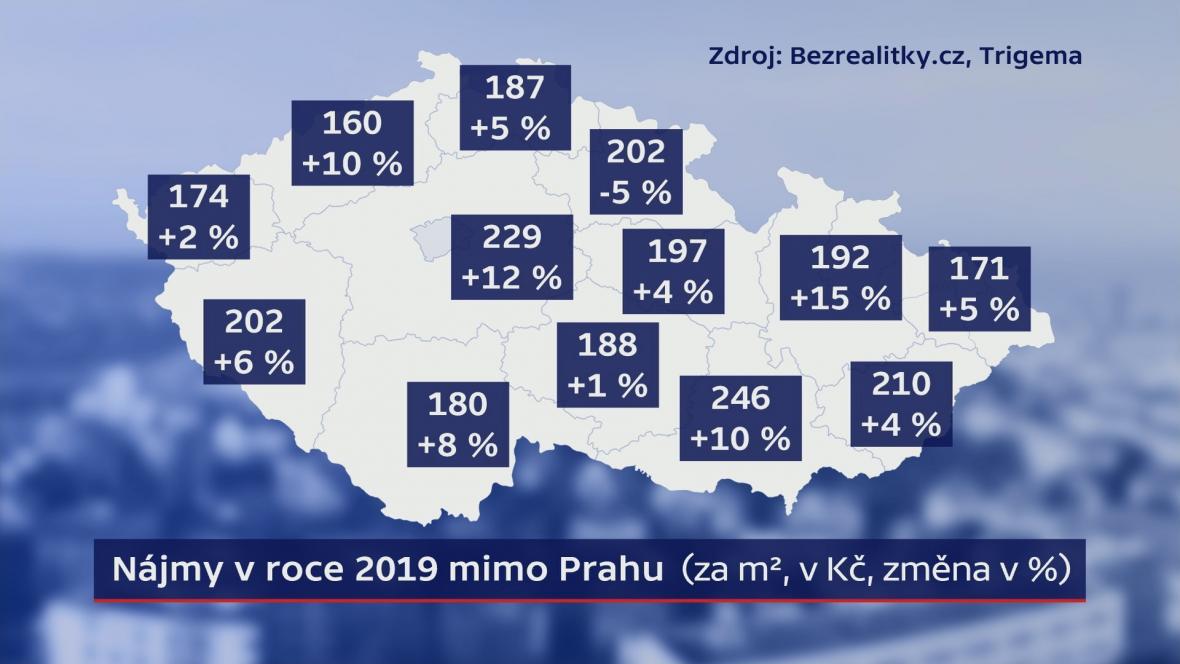 Nájmy v roce 2019 mimo Prahu