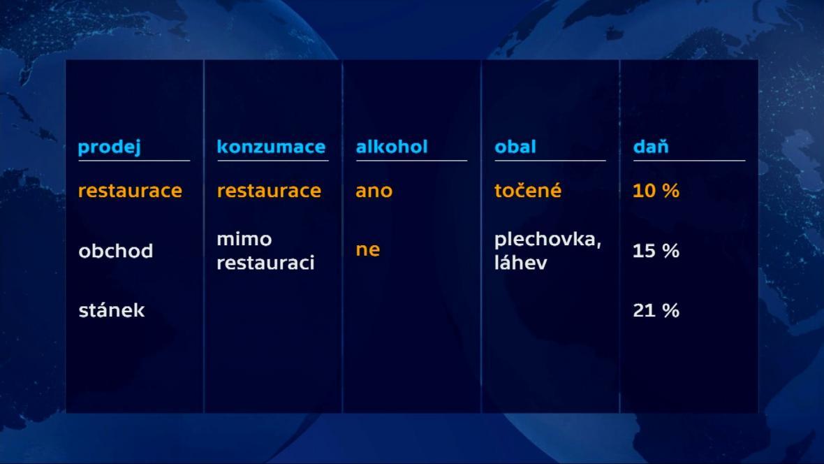 Příklady odlišných sazeb DPH na pivo