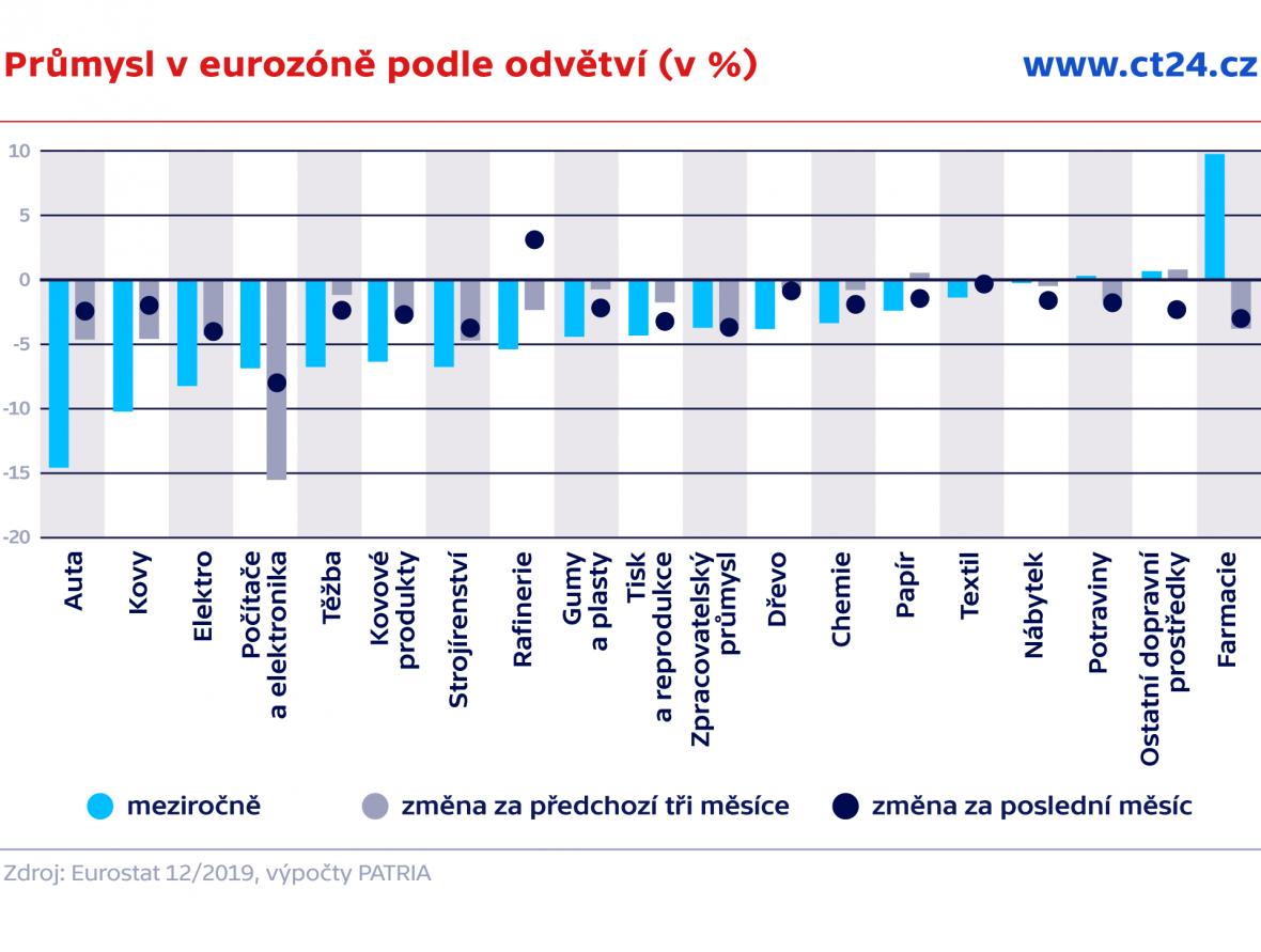 Průmysl v eurozóně podle odvětví (v %)